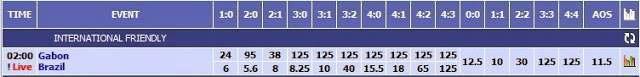 Panduan Bermain Correct Score atau Tebak Skor